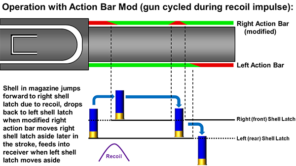 Operation with Action Bar Modification