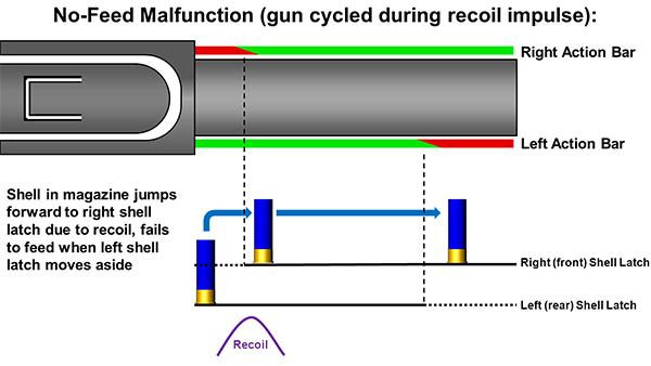 Remington 870 No-feed  Malfunction