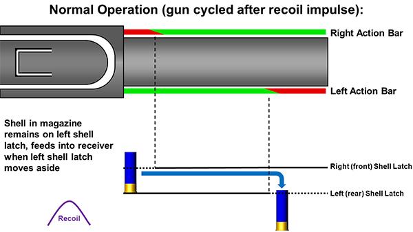 Remington 870 Normal Operation