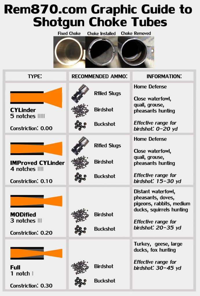 Graphic Guide to Shotgun Choke Tubes