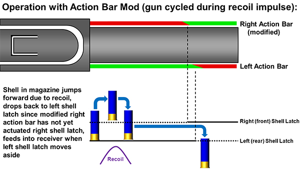 Action Bar Modification by Sync