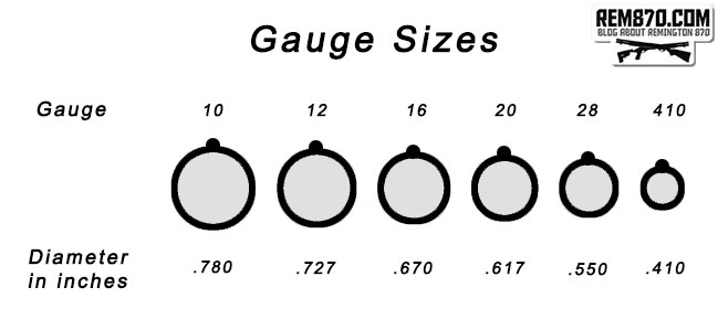 Shotgun gauge sizes